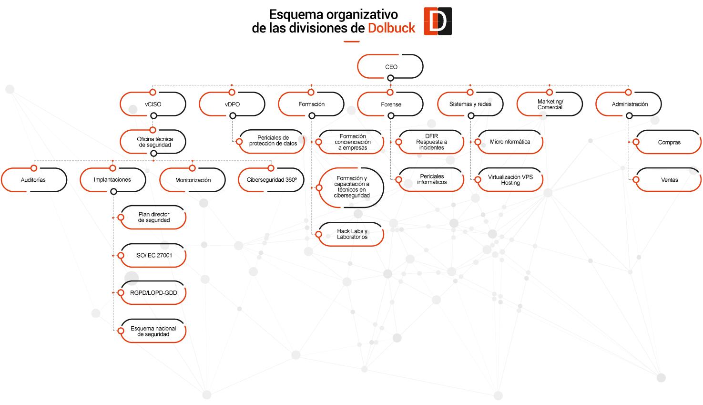 ESQUEMA ORGANIZATIVO DOLBUCK